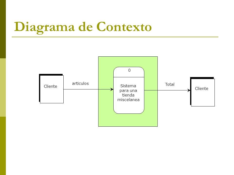 Diagrama de Contexto articulos Total Cliente Sistema para una Cliente