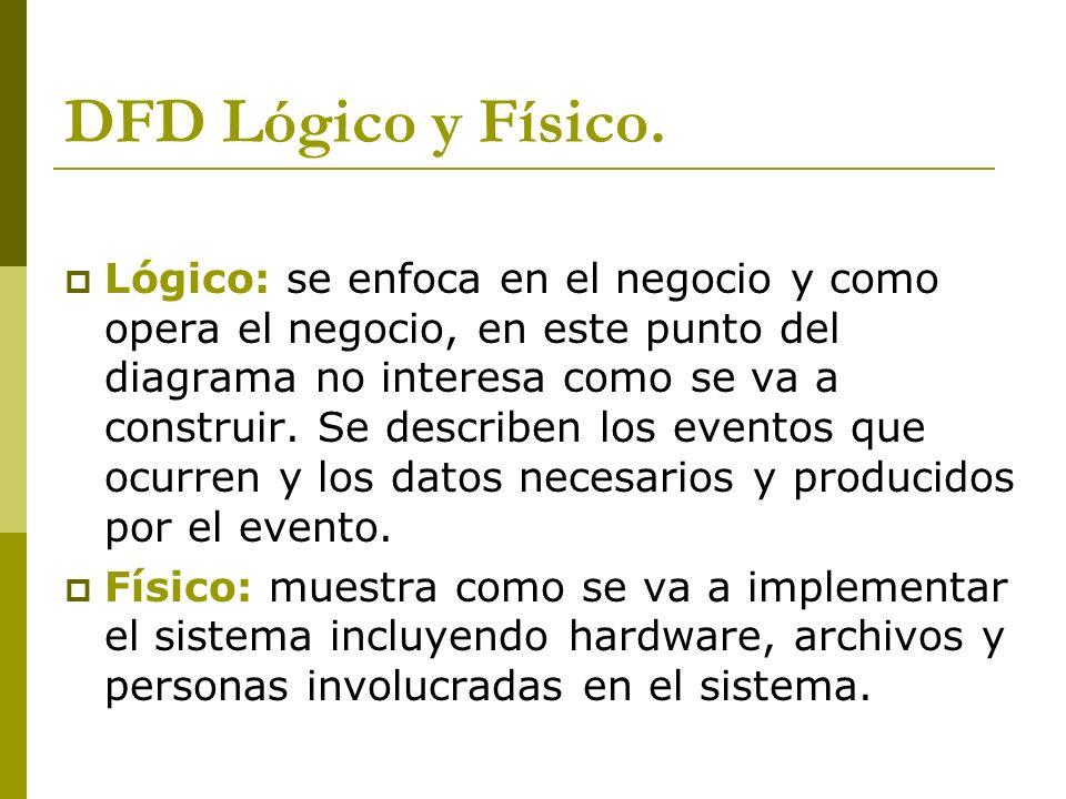 DFD Lógico y Físico.