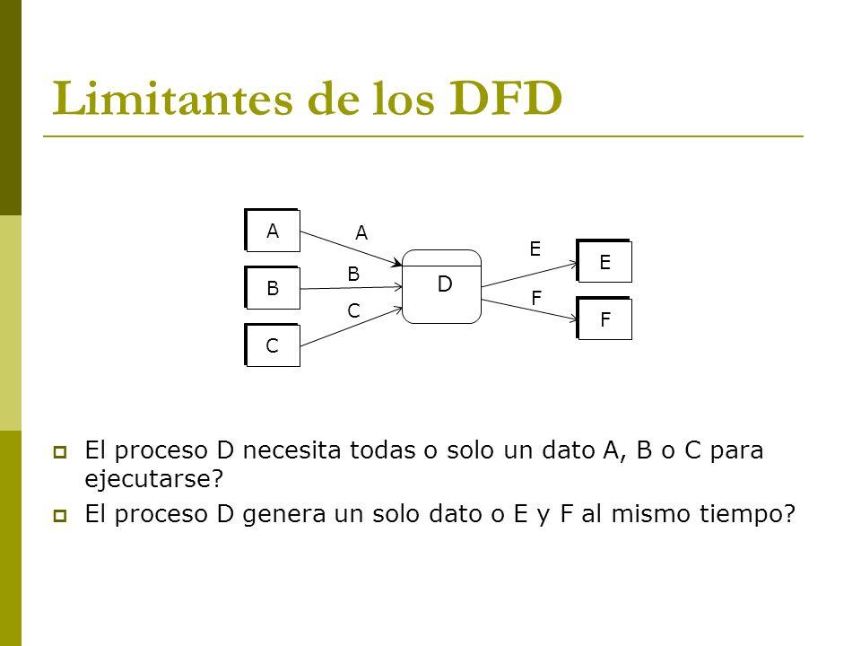 Limitantes de los DFD A. D. B. C. E. F. El proceso D necesita todas o solo un dato A, B o C para ejecutarse