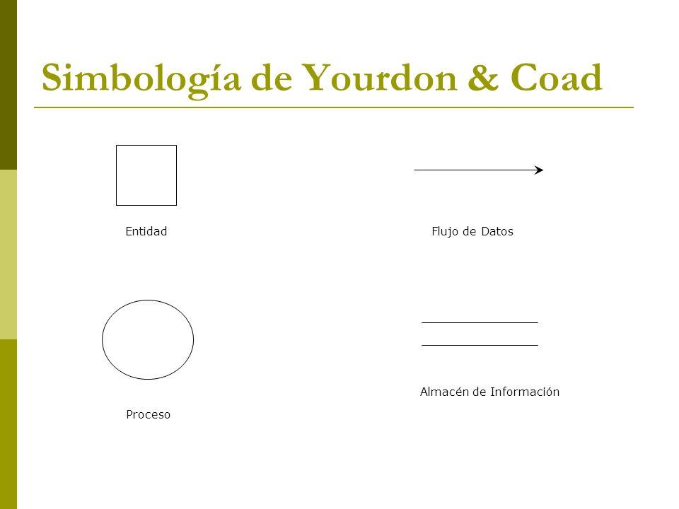 Simbología de Yourdon & Coad