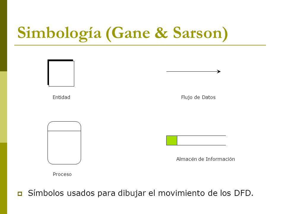 Simbología (Gane & Sarson)
