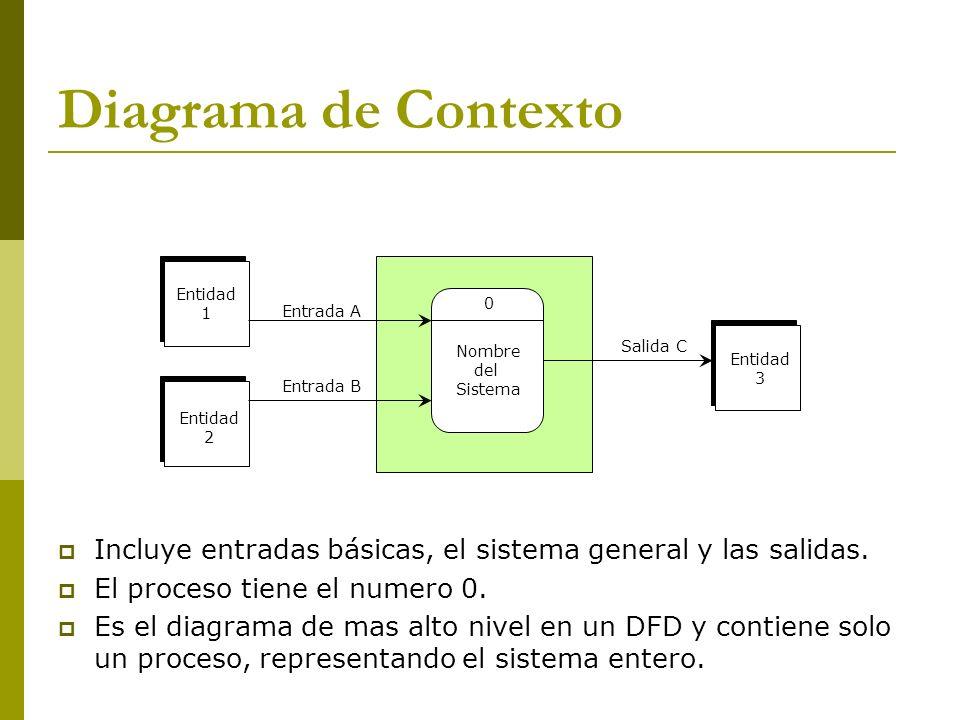Diagrama de Contexto Entidad. 1. Entrada A. Nombre. del. Sistema. Salida C. Entidad. 3. Entrada B.