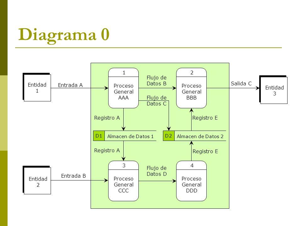 Diagrama 0 Proceso General AAA 1 Proceso General BBB 2 Entidad 1