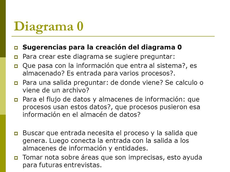 Diagrama 0 Sugerencias para la creación del diagrama 0