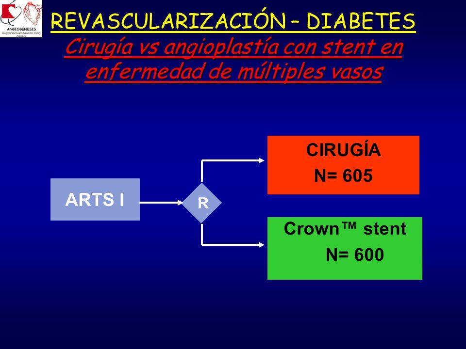 REVASCULARIZACIÓN – DIABETES Cirugía vs angioplastía con stent en enfermedad de múltiples vasos