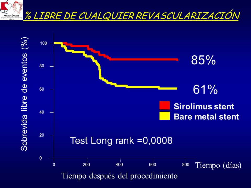 85% 61% Test Long rank =0,0008 % LIBRE DE CUALQUIER REVASCULARIZACIÓN