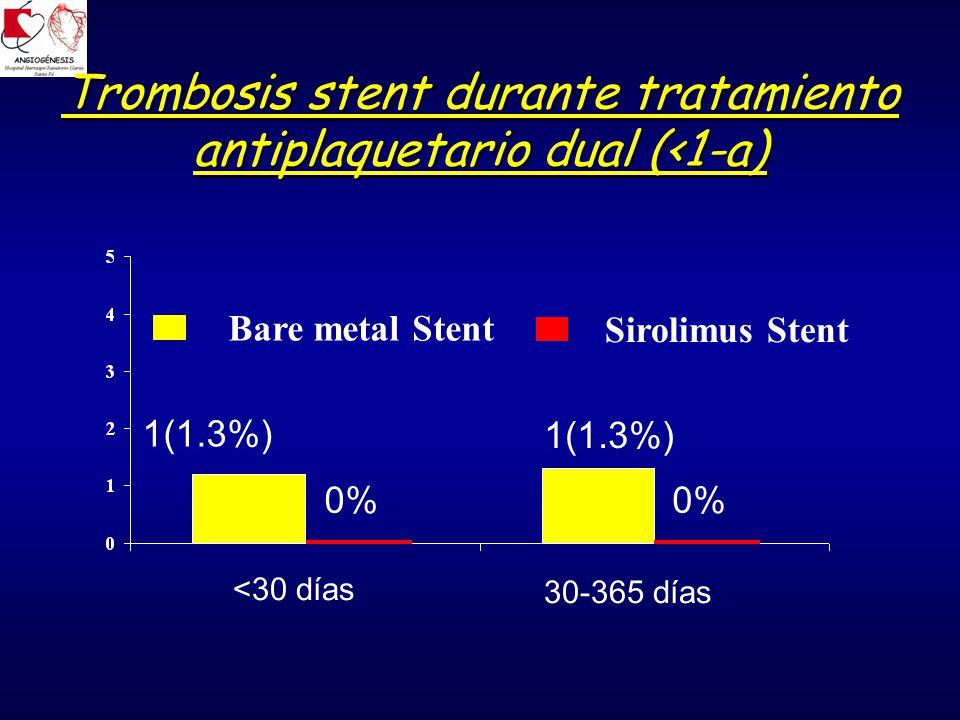 Trombosis stent durante tratamiento antiplaquetario dual (<1-a)