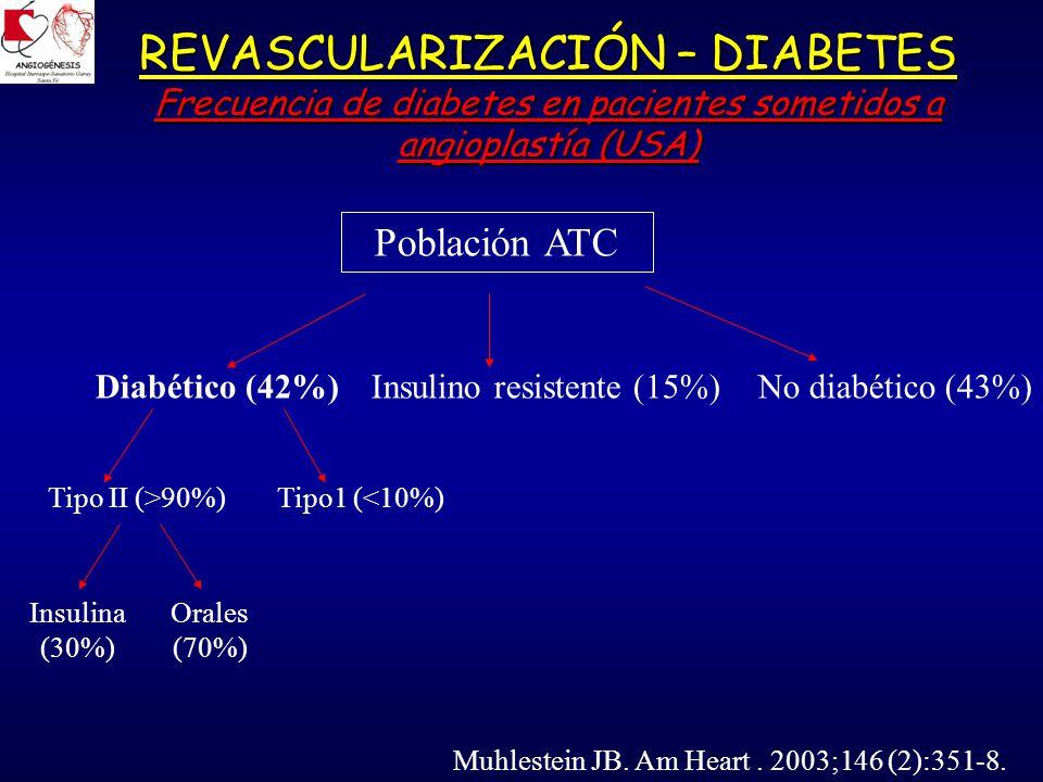 REVASCULARIZACIÓN – DIABETES Frecuencia de diabetes en pacientes sometidos a angioplastía (USA)