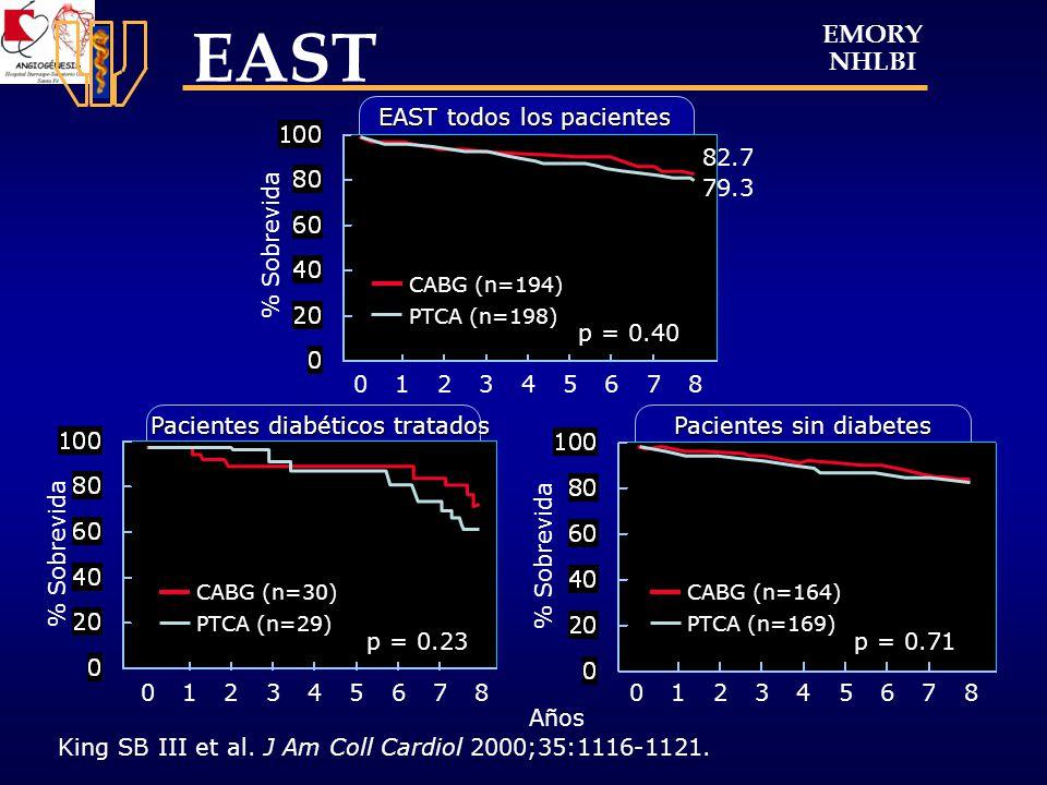 EAST EMORY NHLBI EAST todos los pacientes 82.7 79.3 % Sobrevida