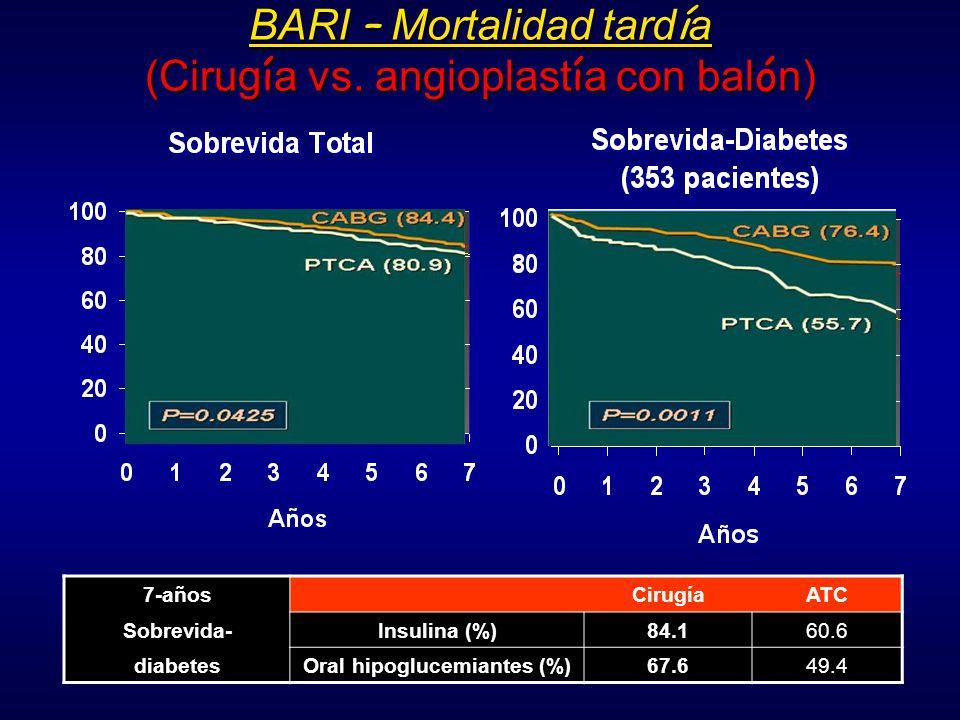 BARI – Mortalidad tardía (Cirugía vs. angioplastía con balón)