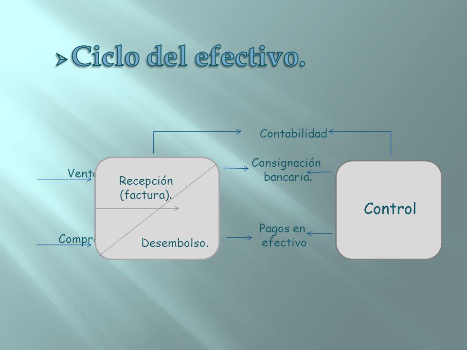 Ciclo del efectivo. Control Contabilidad Consignación bancaria. Ventas