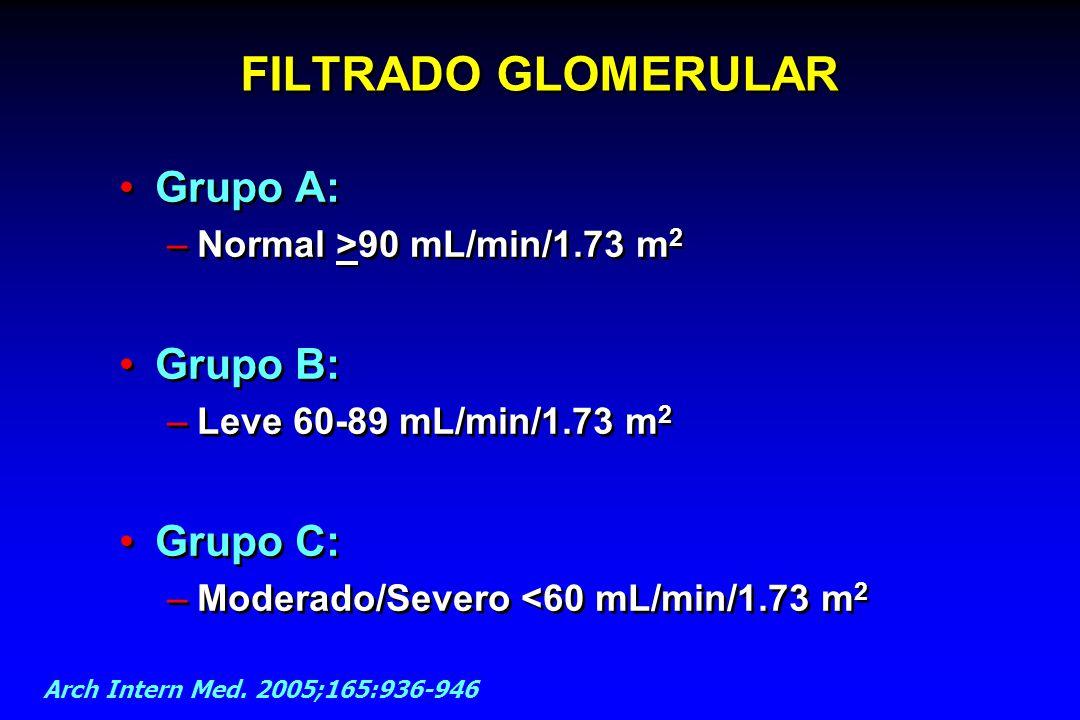 FILTRADO GLOMERULAR Grupo A: Grupo B: Grupo C:
