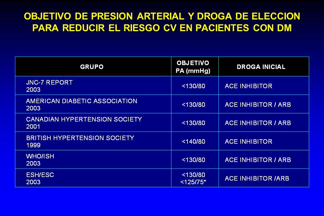 OBJETIVO DE PRESION ARTERIAL Y DROGA DE ELECCION PARA REDUCIR EL RIESGO CV EN PACIENTES CON DM