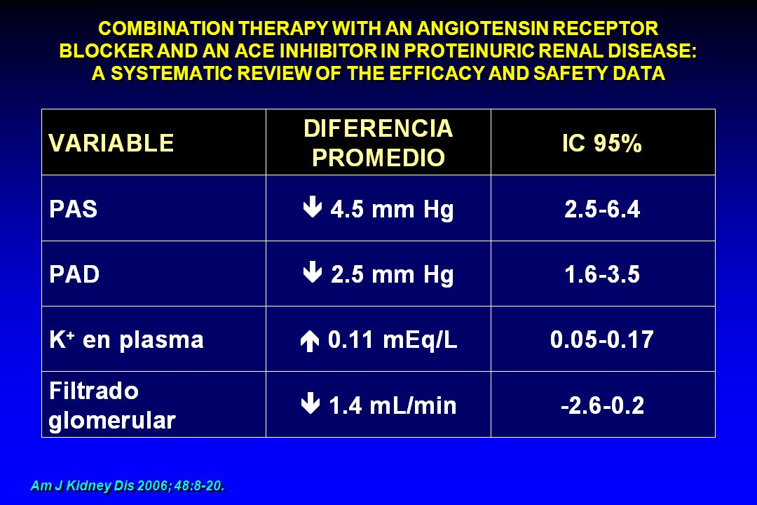 COMBINATION THERAPY WITH AN ANGIOTENSIN RECEPTOR BLOCKER AND AN ACE INHIBITOR IN PROTEINURIC RENAL DISEASE: A SYSTEMATIC REVIEW OF THE EFFICACY AND SAFETY DATA