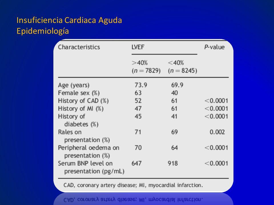 Insuficiencia Cardiaca Aguda Epidemiología
