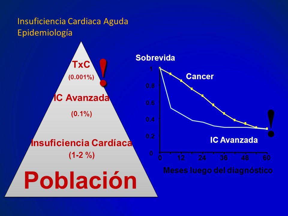 Insuficiencia Cardíaca Meses luego del diagnóstico
