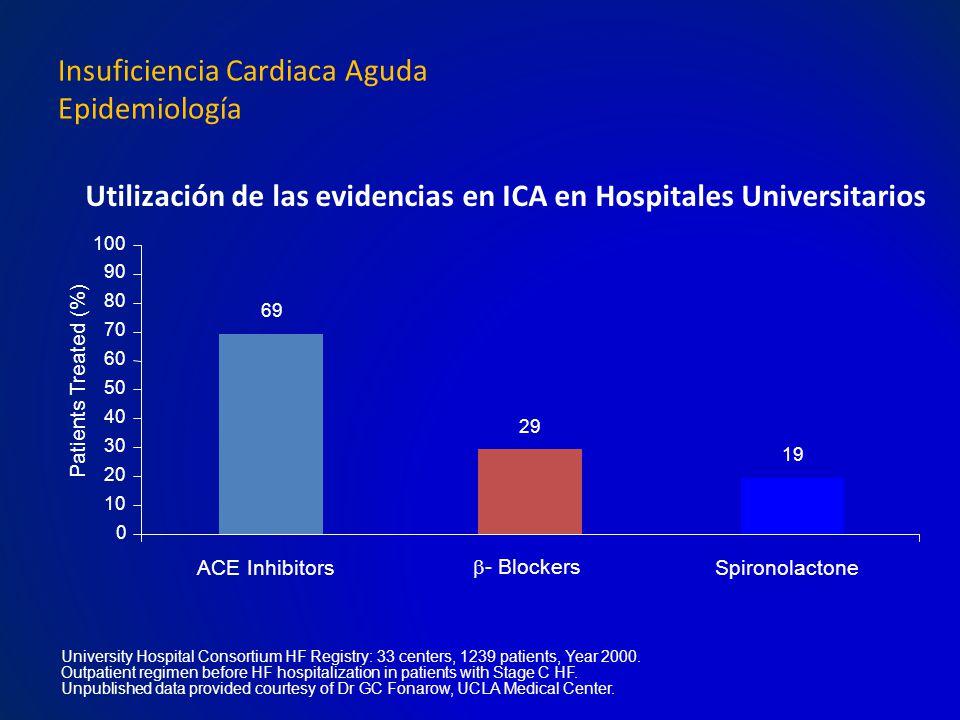 Utilización de las evidencias en ICA en Hospitales Universitarios