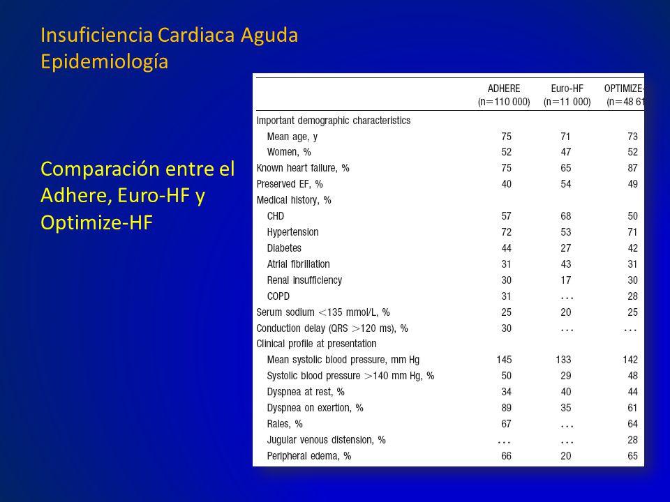 Insuficiencia Cardiaca Aguda Epidemiología Comparación entre el Adhere, Euro-HF y Optimize-HF