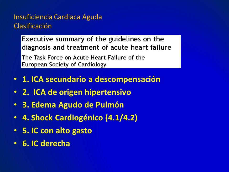 Insuficiencia Cardiaca Aguda Clasificación