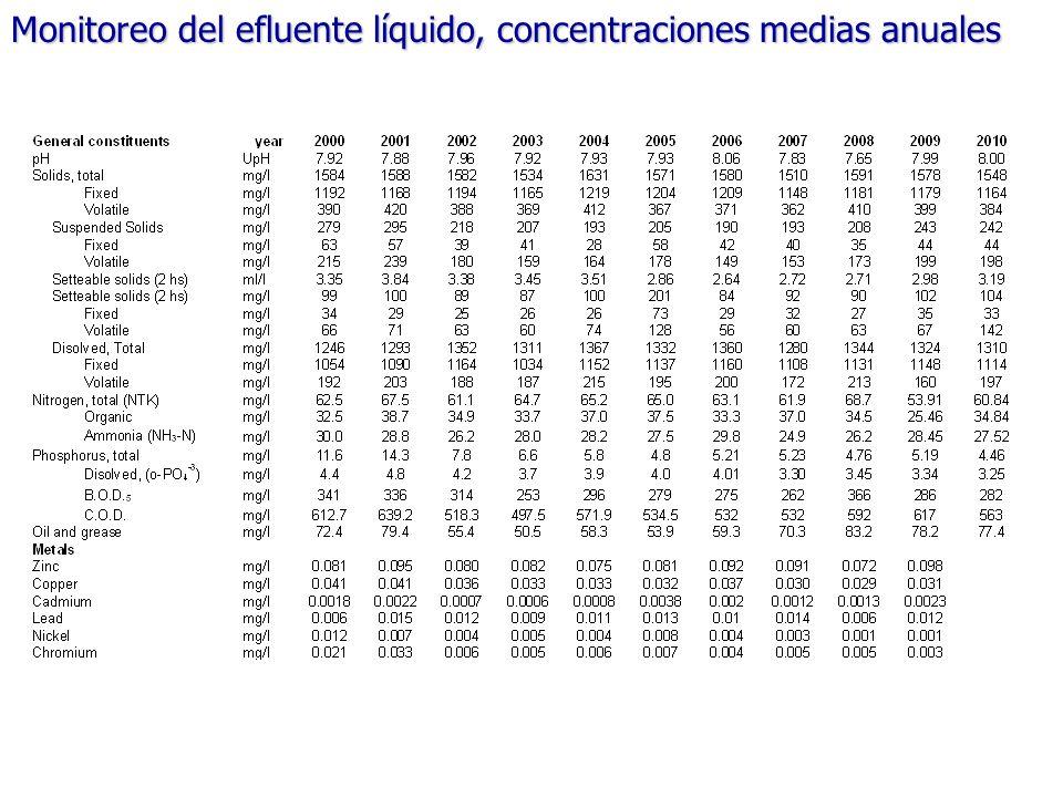 Monitoreo del efluente líquido, concentraciones medias anuales