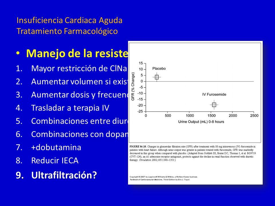 Insuficiencia Cardiaca Aguda Tratamiento Farmacológico