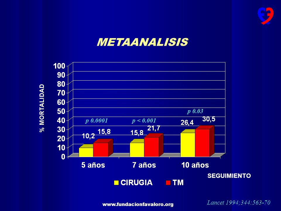 METAANALISIS % MORTALIDAD p 0.03 p 0.0001 p < 0.001 SEGUIMIENTO