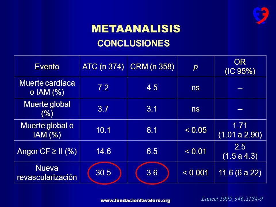 METAANALISIS CONCLUSIONES Evento ATC (n 374) CRM (n 358) p OR (IC 95%)