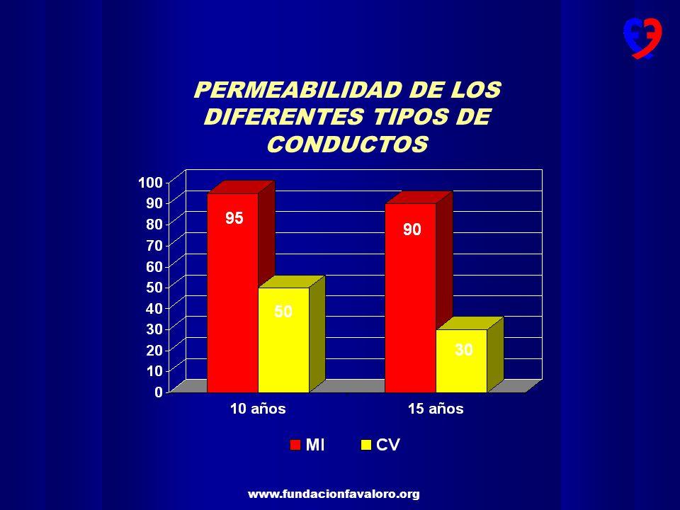 PERMEABILIDAD DE LOS DIFERENTES TIPOS DE CONDUCTOS