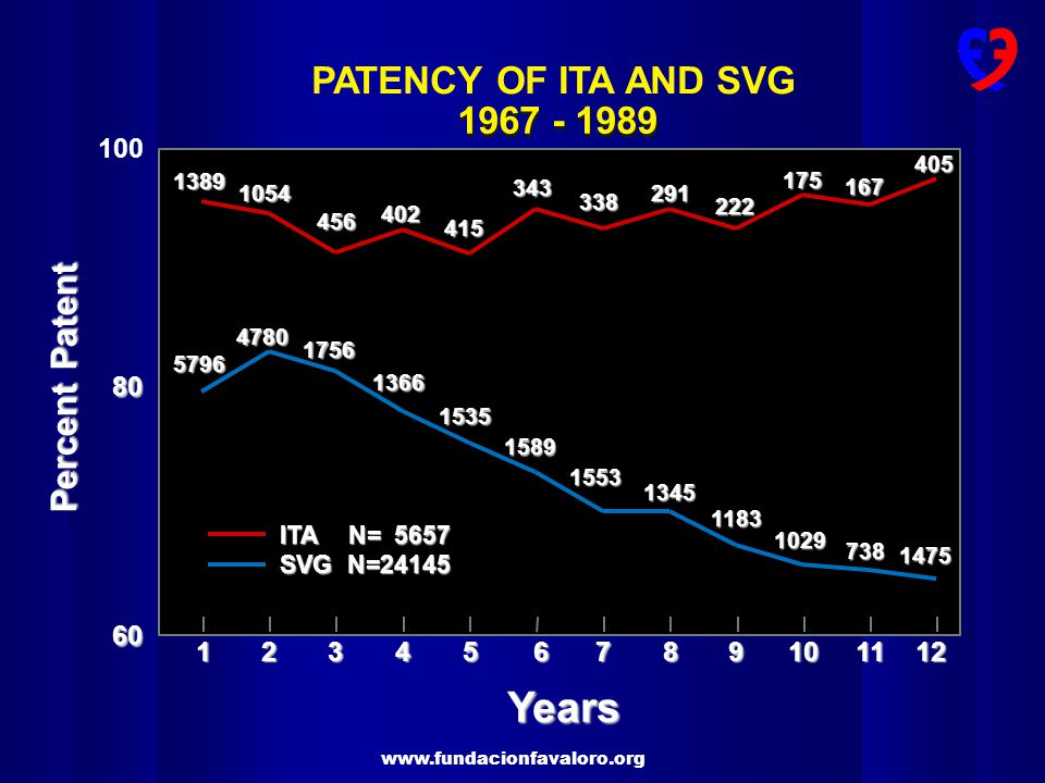 Years PATENCY OF ITA AND SVG 1967 - 1989 1967 - 1989 Percent Patent