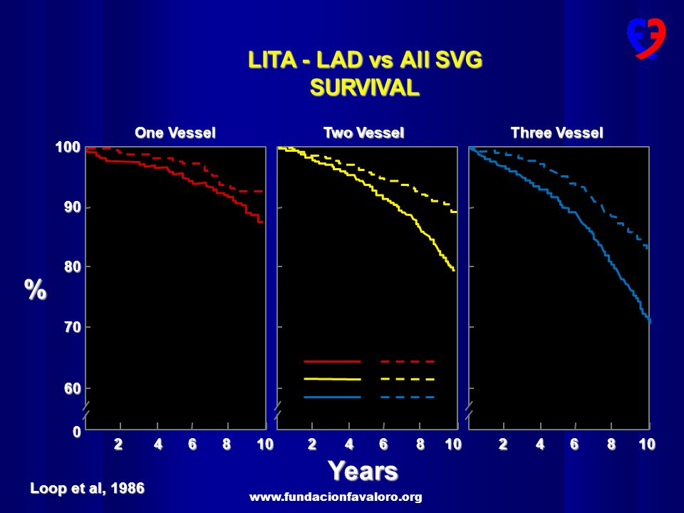 % Years LITA - LAD vs All SVG SURVIVAL One Vessel Two Vessel