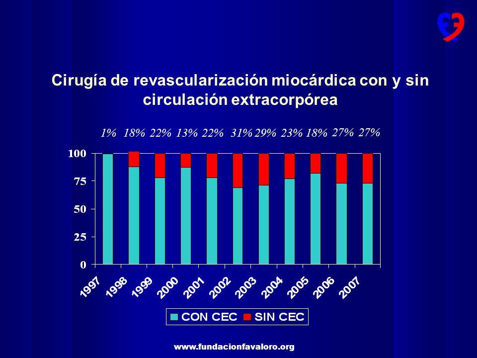Cirugía de revascularización miocárdica con y sin circulación extracorpórea