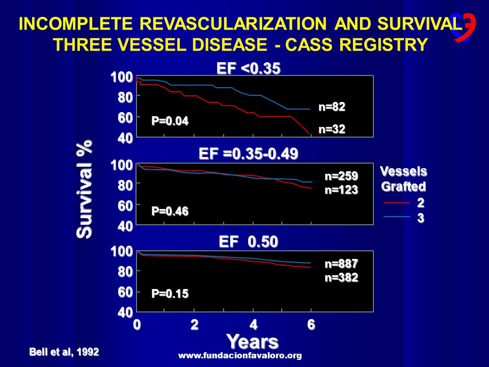 Survival % Years INCOMPLETE REVASCULARIZATION AND SURVIVAL