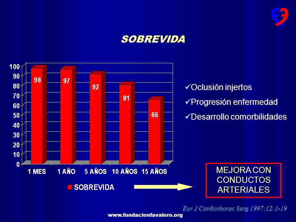 SOBREVIDA Oclusión injertos Progresión enfermedad