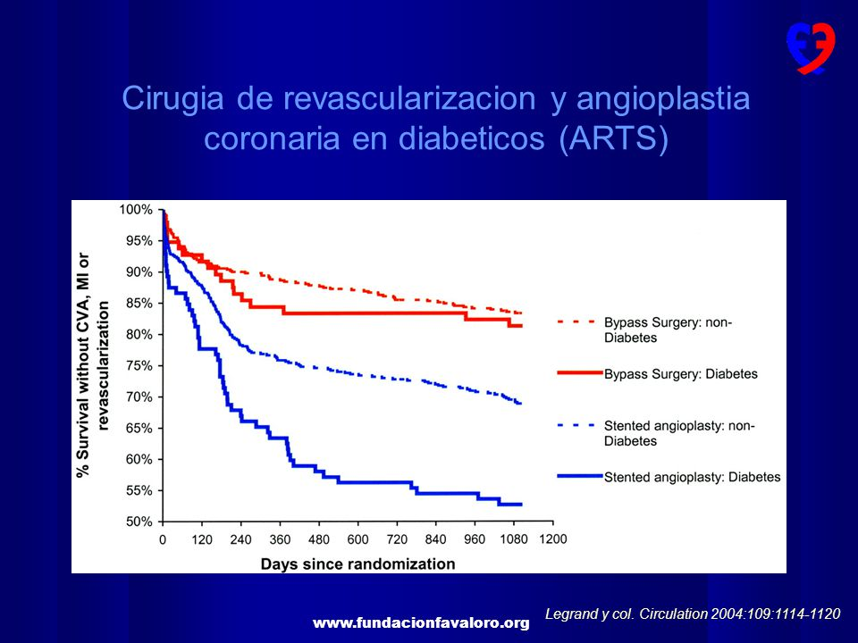 Cirugia de revascularizacion y angioplastia coronaria en diabeticos (ARTS)