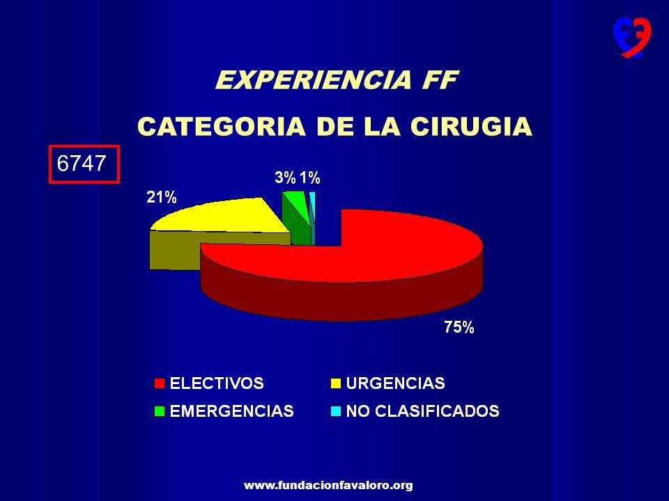 CATEGORIA DE LA CIRUGIA
