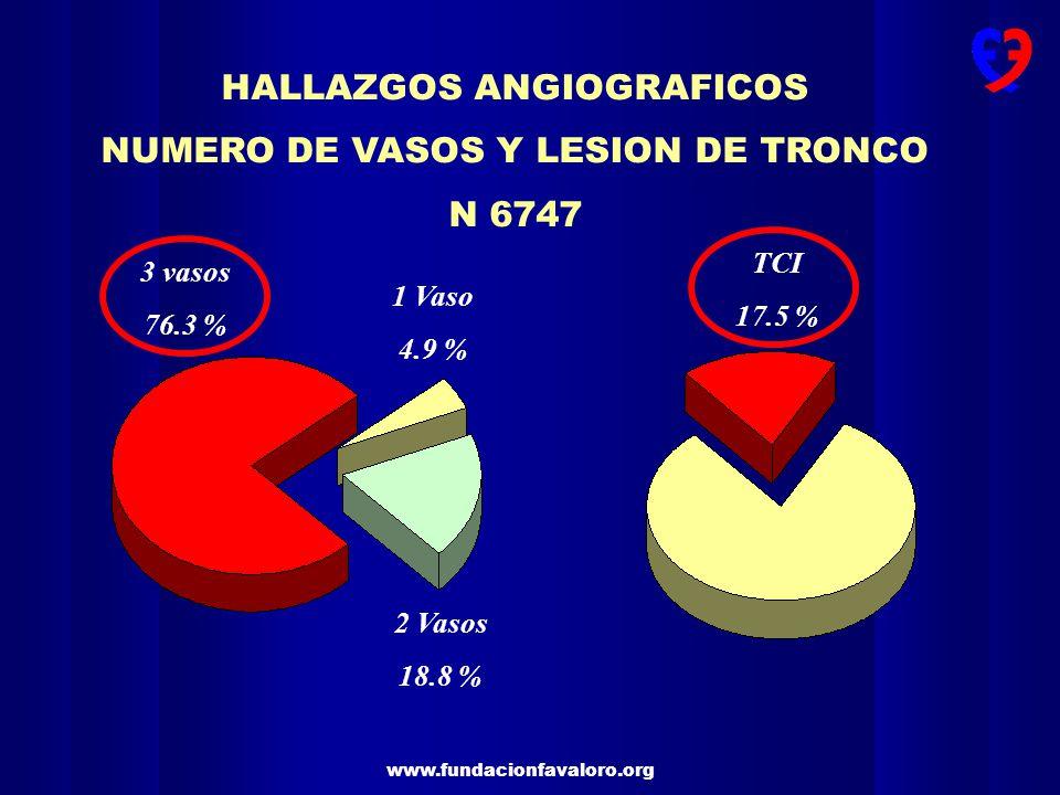 HALLAZGOS ANGIOGRAFICOS NUMERO DE VASOS Y LESION DE TRONCO N 6747