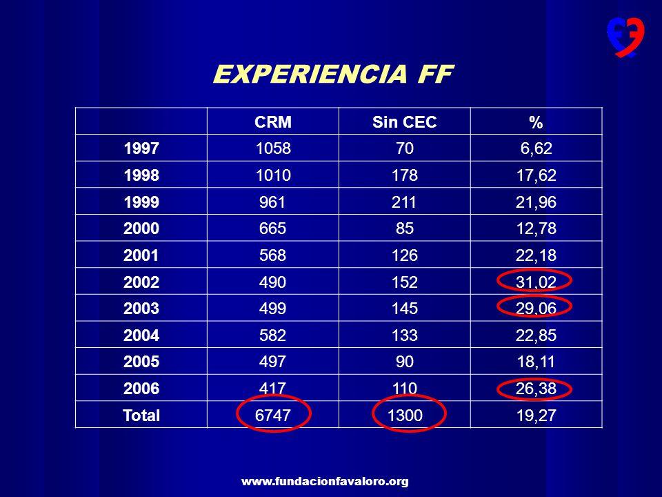 EXPERIENCIA FF CRM Sin CEC % 1997 1058 70 6,62 1998 1010 178 17,62