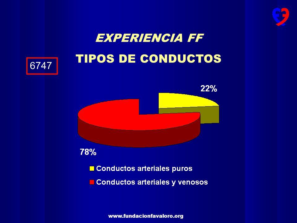 EXPERIENCIA FF TIPOS DE CONDUCTOS 6747