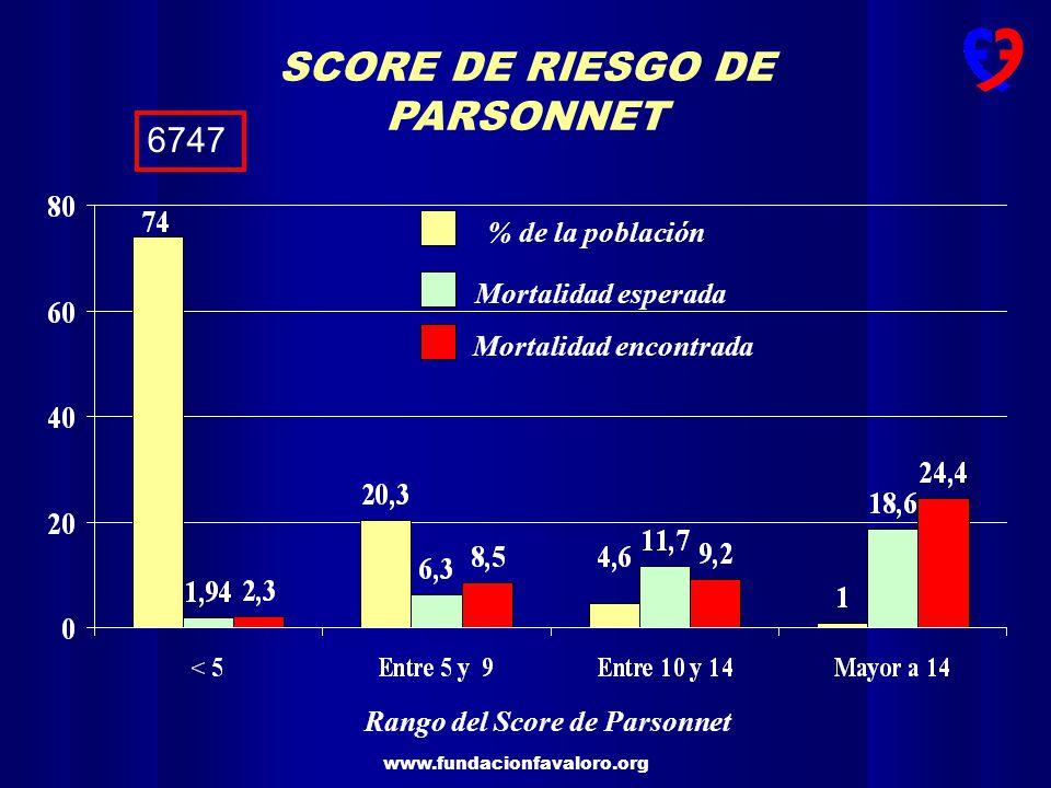 Mortalidad encontrada Rango del Score de Parsonnet
