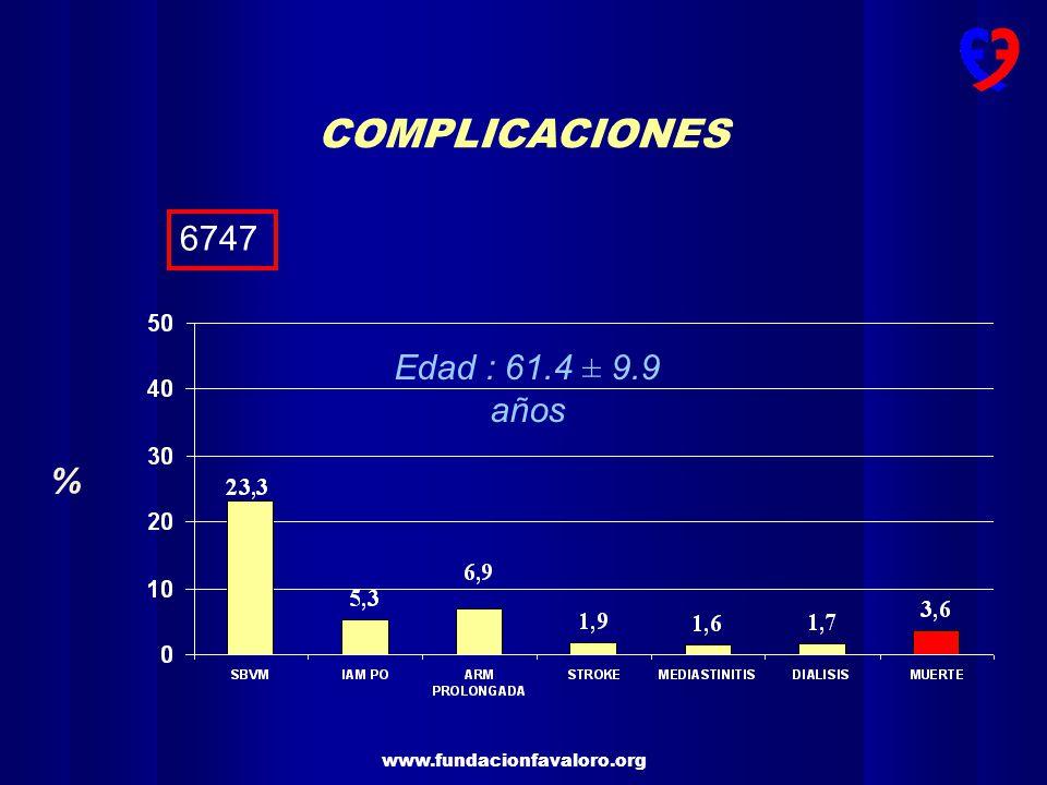 COMPLICACIONES 6747 Edad : 61.4 ± 9.9 años %