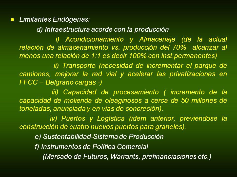 Limitantes Endógenas: