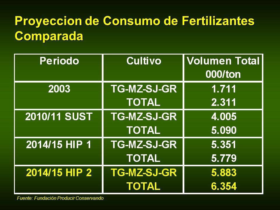 Proyeccion de Consumo de Fertilizantes Comparada