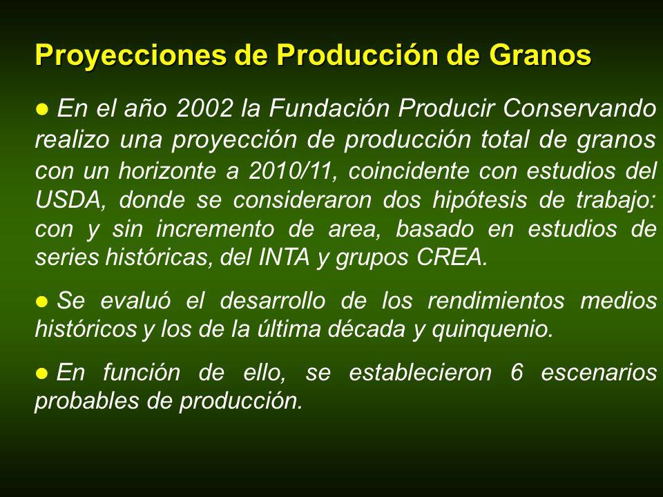 Proyecciones de Producción de Granos