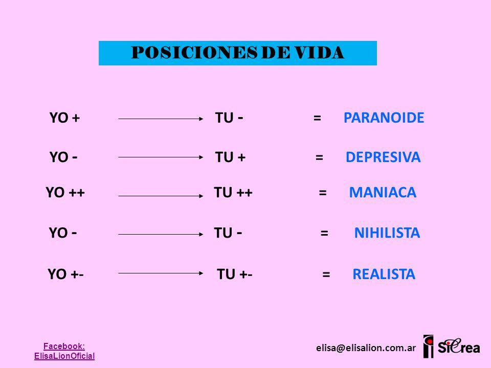 POSICIONES DE VIDA YO + TU - = PARANOIDE YO - TU + = DEPRESIVA