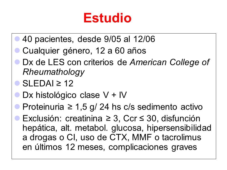 Estudio 40 pacientes, desde 9/05 al 12/06