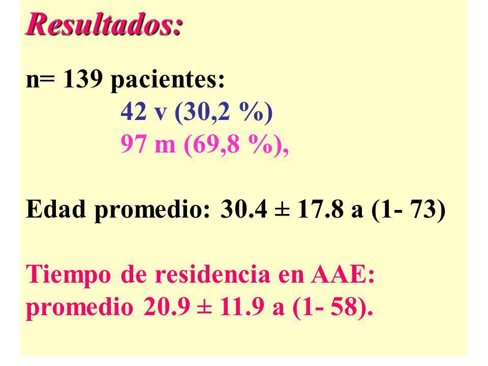 Resultados: n= 139 pacientes: 42 v (30,2 %) 97 m (69,8 %),