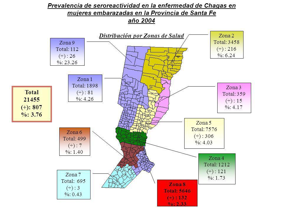 Distribución por Zonas de Salud
