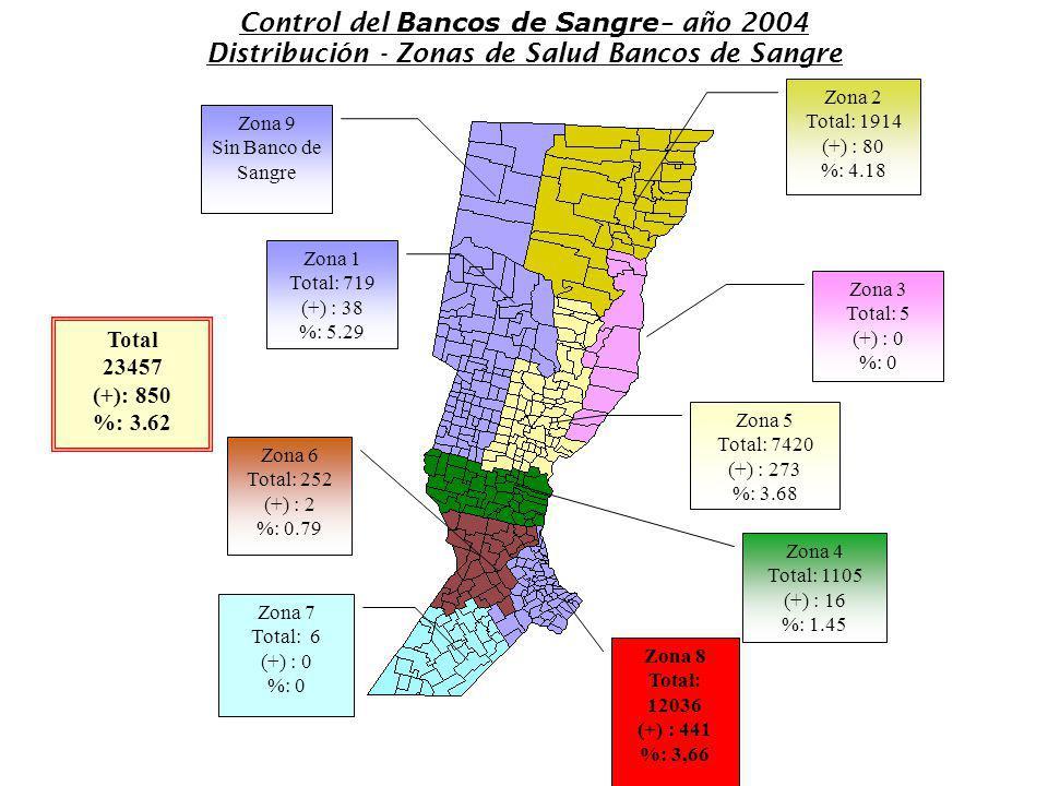 Control del Bancos de Sangre– año 2004