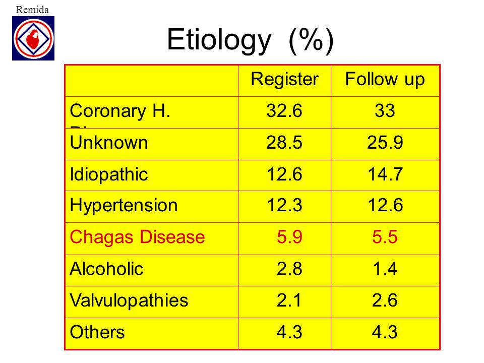 Etiology (%) Follow up Register 4.3 2.1 2.8 5.9 12.3 12.6 28.5 32.6