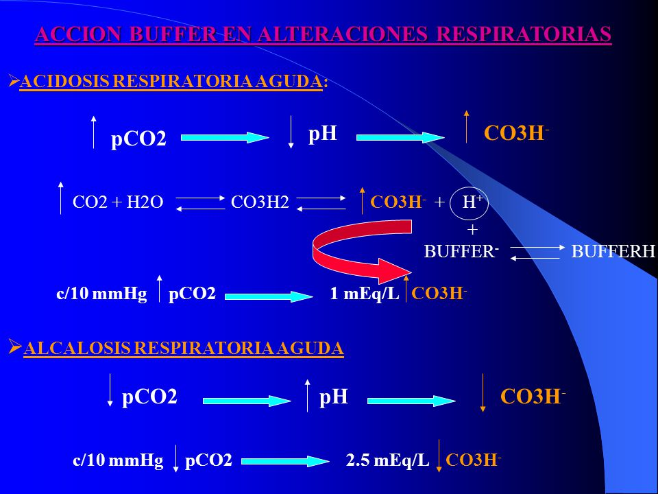 ACCION BUFFER EN ALTERACIONES RESPIRATORIAS